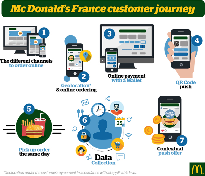 click-&-collect-strategie-digital-mcdonalds-livepepper