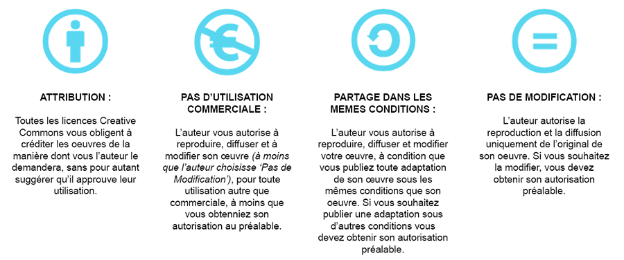 signification-pictos-licences